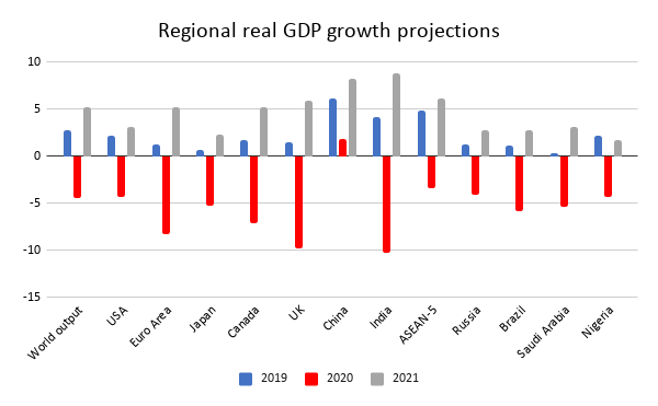 Regional real GDP growth projections- Graph