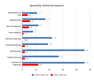 Specialty chemical exports TPCI