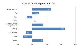 TPCI_Media & entertainment_graph1