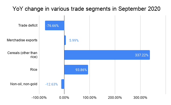 YoY change in various trade segments in September 2020