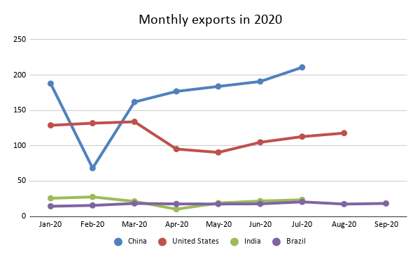 Monthly exports of Brazil in 2020