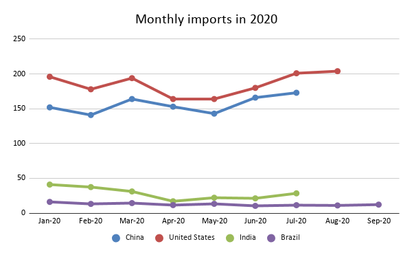 Monthly Imports of Brazil in 2020