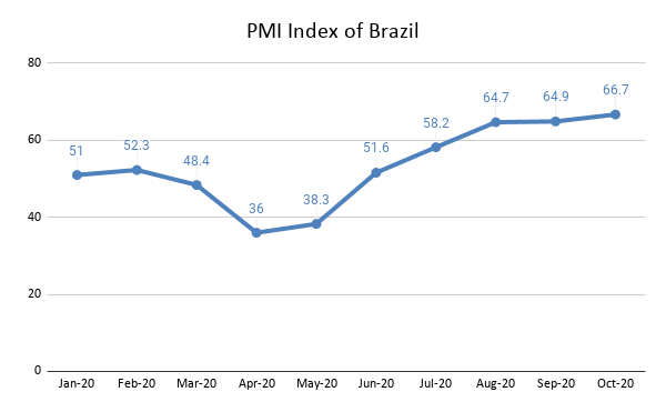 PMI Index of Brazil ; Source: Statista