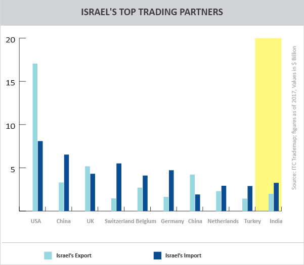 Country Profile: Israel - Trade Promotion Council of India