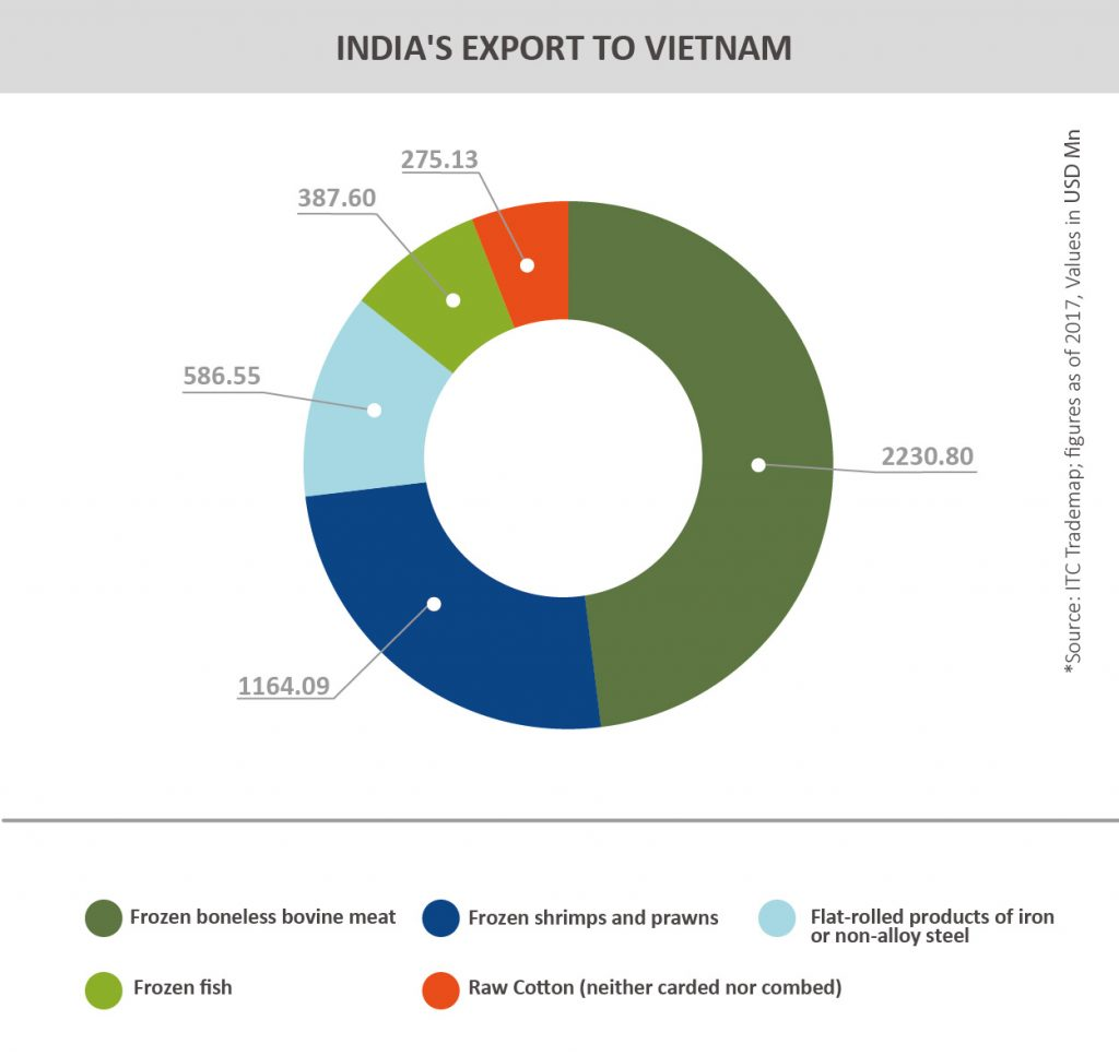 Country Profile- Vietnam - Trade Promotion Council of India