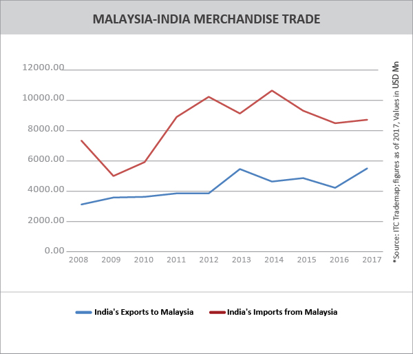 Country Profile-Malaysia - Trade Promotion Council of India