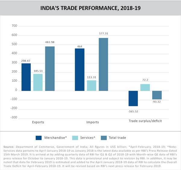 Indian economy – Silver lining amidst dark clouds? - Trade Promotion