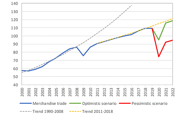 Global Trade Outlook as per WTO