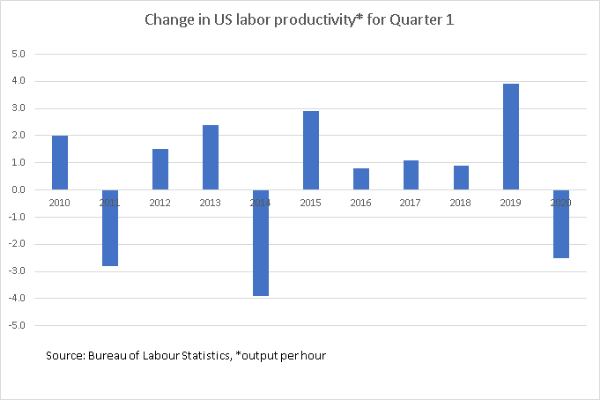 US Change in labour productivity_TPCI