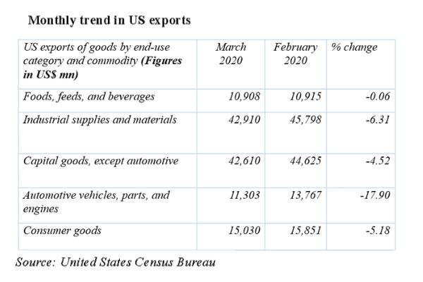 US export fall post covid_TPCI