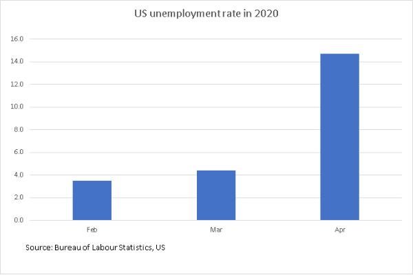US_unemployment_TPCI