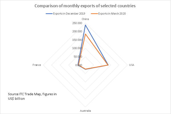 Monthly exports comparison