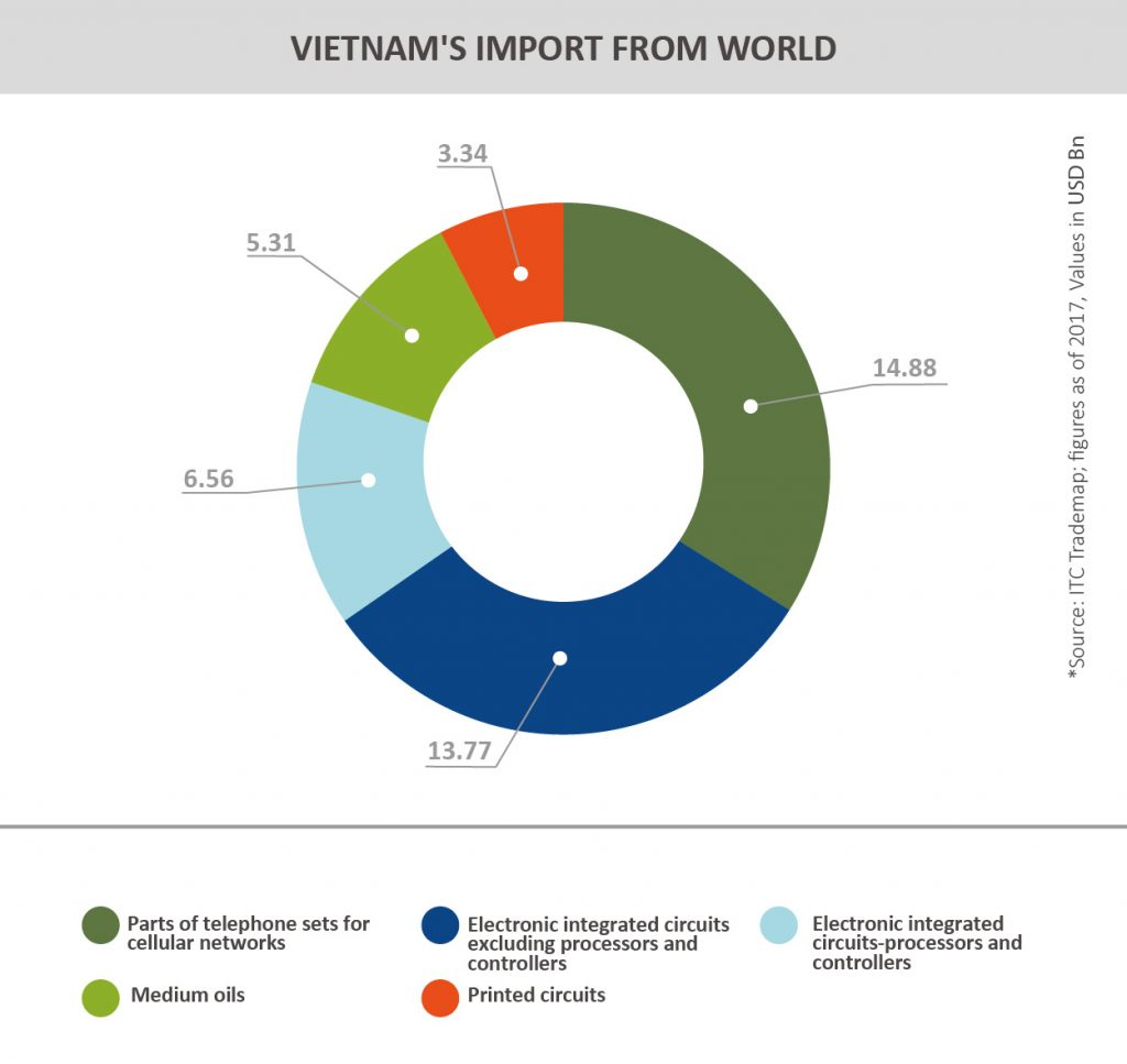 TPCI_Graph__VIETNAM'S IMPORT FROM WORLD