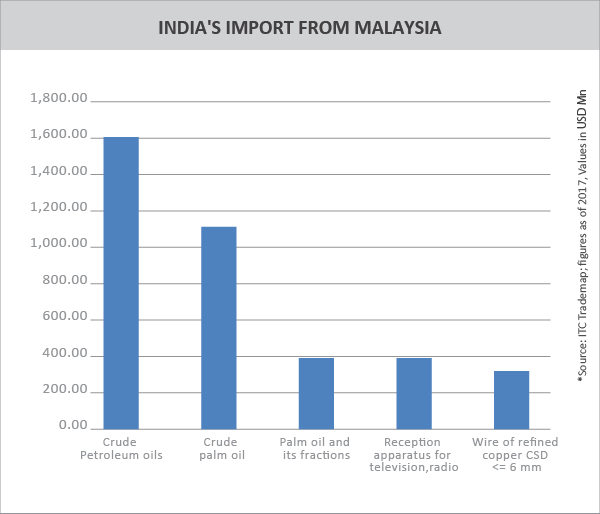 TPCI__INDIA'S IMPORT FROM MALAYSIA