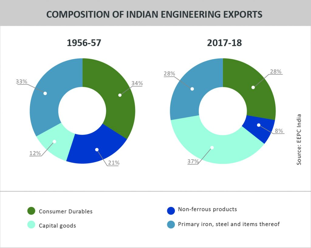 TPCI_Graph_COMPOSITION OF INDIAN ENGINEERING EXPORTS _COMPOSITION OF INDIAN ENGINEERING EXPORTS