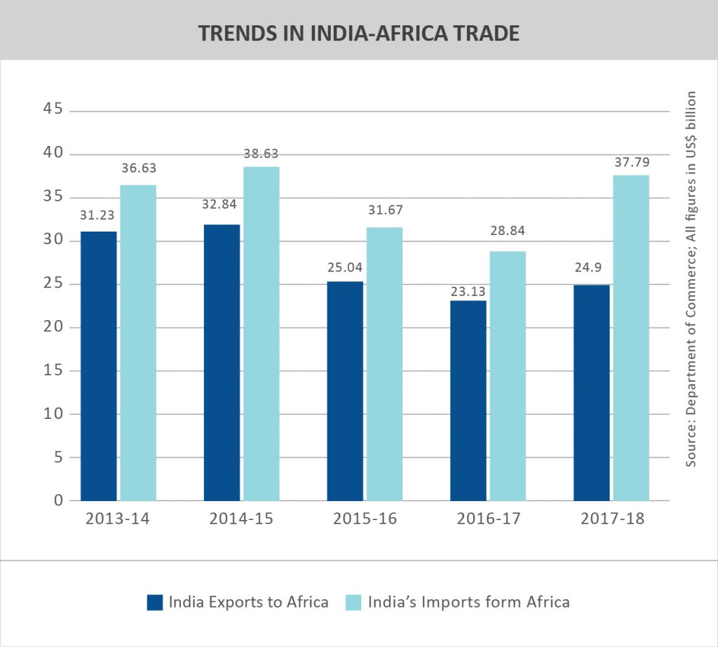 TPCI_Graph_TRENDS IN INDIA-AFRICA TRADE
