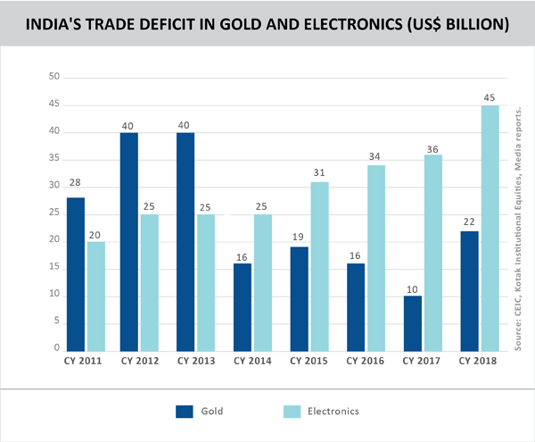 03 TPCI__India's trade deficit in gold and electronics