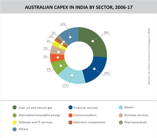 05_TPCI_chart2_AUSTRALIAN CAPEX IN INDIA BY SECTOR_2006-17