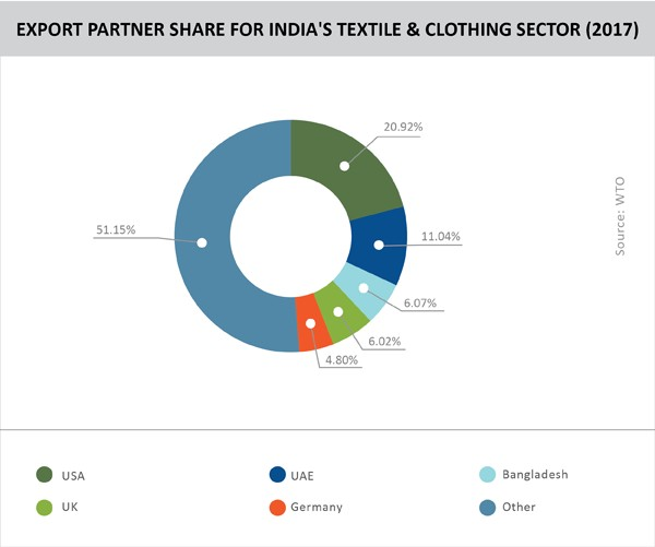 TPCI_EXPORT PARTNER SHARE FOR INDIA'S TEXTILE & CLOTHING SECTOR (2017)