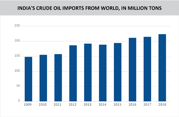 07 TPCI_INDIA'S CRUDE OIL IMPORTS FROM WORLD