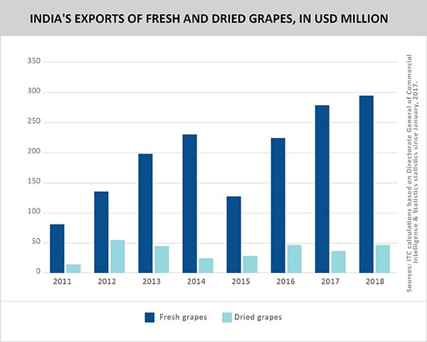 Graph_INDIA'S EXPORTS OF FRESH AND DRIED GRAPES, IN USD MILLION