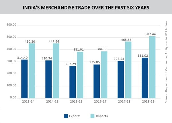 Graph__INDIA'S MERCHANDISE TRADE OVER THE PAST SIX YEARS