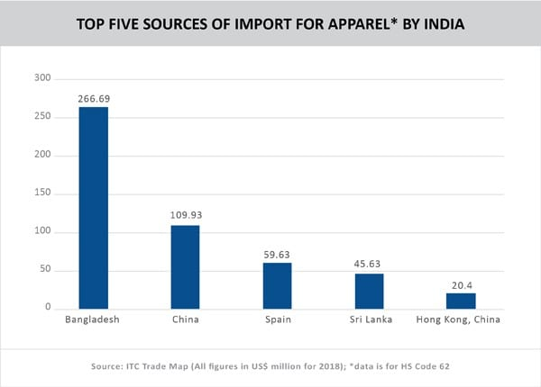Graph__TOP FIVE SOURCES OF IMPORT FOR APPAREL- BY INDIA
