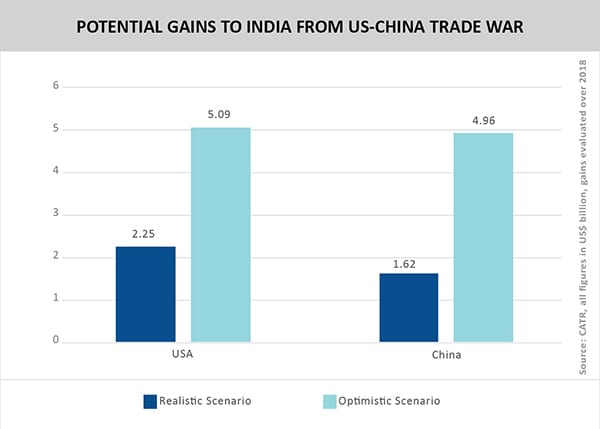 POTENTIAL GAINS TO INDIA FROM US-CHINA TRADE