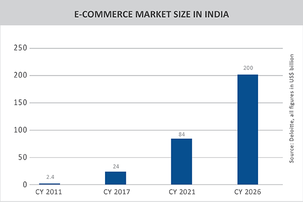 TPCI_Graph_02_E-commerce India opposition story-11