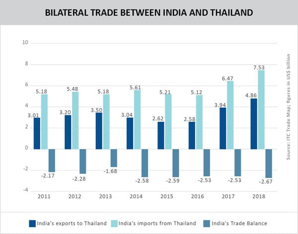 Country Profile: Thailand – Trade Promotion Council of India