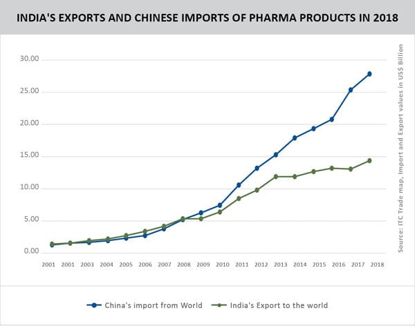 Indian pharma: Time to treat the 'dragon' deficit – Trade